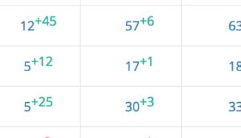 Фильтр в Google за переспам текста: из топ3 в топ100 и обратно!