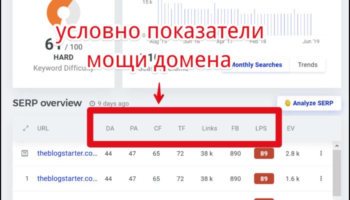 Почему нет смысла делать в гугле мелкие сайты? Ссылочная мощь домена. Я сильно ошибся.