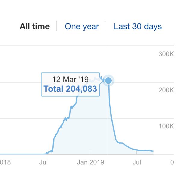 О, этих графиков я могу вам подкидывать бесконечно, этих сайтов дофига.